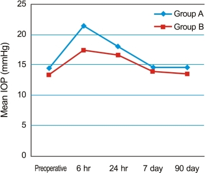 The change in mean intraocular pressure (IOP) over time. In both groups, IOP peaked six hours after surgery, with a mean of 21.43 ± 6.41 mmHg in group A and 17.41 ± 5.12 mmHg in group B. The difference between the two groups was significant (p = 0.034). IOP then showed a gradual decrease to preoperative levels by seven days postoperative.