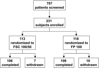 Number of patients screened, and number of subjects enrolled, randomized, completed, and withdrawn.