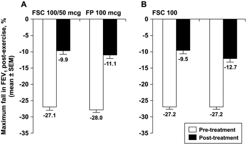 Mean maximum % fall in FEV1 post-exercise; panel A illustrates data from the current study (N.S. between groups) and panel B illustrated data from the replicate study reported by Pearlman et al. (p=0.021) [9].