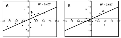 The t/u score plots of the partial least squares (PLS) models showing relationships between the antioxidant activity and amino acid descriptors (AA + gAA + Σzi) of the food protein hydrolysates and peptide fractions; (A) DPPH radical scavenging; (B) ferric reducing antioxidant power (FRAP); (C) H2O2-scavenging, and (D) superoxide radical-scavenging.