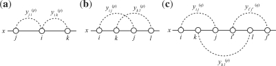 An illustration of the constraints of the IP formulation. The diagrams (a) and (b) correspond to the constraints (5) and (6), respectively. Note that at most one variable shown by a broken curved line can take a value 1. The diagram (c) corresponds to the constraint (7).