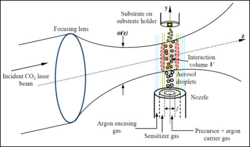 A schematic of laser pyrolysis within the reaction chamber during laser-precursor interaction.