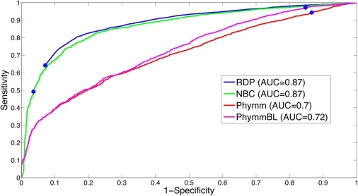 The ROC curve for 4 different novel/known detection methods using the 500 bp read test dataset at the genus-level.The naïve Bayesian methods perform better (higher AUC) than Phymm(BL). The threshold (f-measure) determined chosen from the training data is shown with a blue dot.
