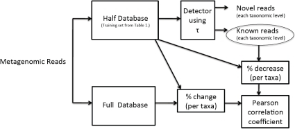 "Calculation of the correlation between 1) the detector prediction using the ""present"" and 2) the full, ""future"" database.The percent change in the taxon bin is correlated to the previous prediction of novelty of the reads in that bin."