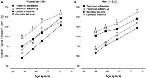 Chinese population. Peripheral and central SBPs at baseline and follow-up by quartiles of the age distribution in 369 women (A) and 330 men (B). All p-values for trend with age were statistically significant (p < 0.0001). Significance of the difference between baseline and follow-up: *p < 0.05, ‡p < 0.01, and †p < 0.001. Reproduced with permission from Hypertension Research Journal.