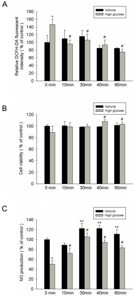 IFR therapy decreased reactive oxidative stress, recovered EPC proliferation, and increased NO production in high-glucose conditions. (A) High glucose markedly increased H2O2 production determined by the relative DCFH-DA fluorescent intensity, and the administration of IFR therapy suppressed high glucose-induced reactive oxidative stress (ROS) index in EPCs culture. (*p < 0.05 compared with control - 0 min; #p < 0.05 compared with high glucose - 0 min) (B) The effect of IFR radiation on EPCs proliferation was analyzed by MTT assay. (*p < 0.05 compared with control - 0 min; #p < 0.05 compared with high glucose - 0 min) (C) Nitrate production (as NO content) in culture medium was measured by Griess reagent. High glucose-suppressed NO production in cultured late EPC s. After 4 days of incubation, IFR radiation increased NO production with or with high glucose conditions. (*p < 0.05 compared with control - 0 min; #p < 0.05 compared with high glucose - 0 min; **p < 0.05 compared with control – 0 min; n = 4 for each experiment).