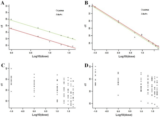 Identification of the minimal RNA quantity to obtain an adequate qRT-PCR reaction from cytology specimens.(A) The relationship between Ct and ldose for the two cell lines (BxPc3 and Capan-1) was analyzed as covariance (ANCOVA) model and the minimal RNA quantity was identified in terms of the estimated slope. For RNU6B, the ANCOVA analysis (R2 = 0.99) revealed that the slope of the relationship between ldose and Ct is the same in the two cells lines (p = 0.55) and it is equal to −3.73 (±0.07, p<0.0001), with efficiency e = 1.70. The estimated models are Ct = 27.65–3.55*ldose for BxPc3 and Ct = 24.97–3.55*ldose for Capan-1. (B) For miR-205 ANCOVA analysis (R2 = 0.98) revealed that the slope of the relationship between ldose and Ct is the same in the two cell lines and is equal to −4.00 (±0.12, p<0.000), with efficiency e = 1.50. The estimated model is Ct = 29.09–3.64*ldose both for BxPc3 and Capan-1. (C) To estimate the relationship between Ct and ldose on the 15 non-neoplastic patients, we used linear mixed effect models including a random effect for the subject. (D) The minimal RNA quantity was selected in terms of the fixed effect slope. For miR-205, when considering all the dilutions, the LME analysis (R2 = 0.92) revealed that the fixed effect slope of the relationship between ldose and Ct is −1.73 (±0.13, p<0.000), with efficiency e = 4.78.
