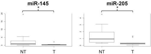 Total RNA extracted from archival urine cytology smears is suitable for miRNA expression profiling.Box plots show differences in miRNAs expression between non-tumor (NT) and low grade urothelial carcinoma samples (T). *p<0.05.