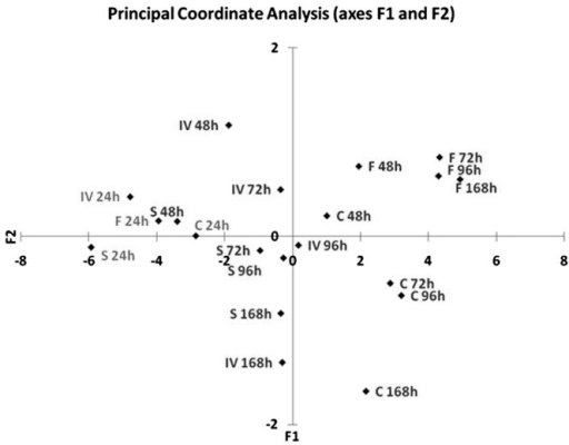 Scatter plot of the first two principal components from the Principal Coordinate Analysis of the carbon source utilization profiles of conidia conidia isolated from the four trophic phases (in vivo-IV, sapro-S, flask-F and chemo-C) after 24, 48, 72, 96 and 168 h of incubation.