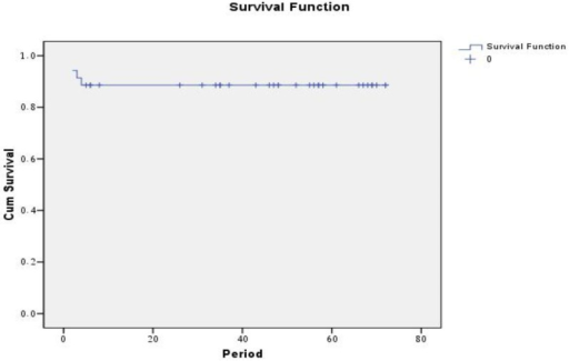 Disease free survival rates (DFS) for all patients.