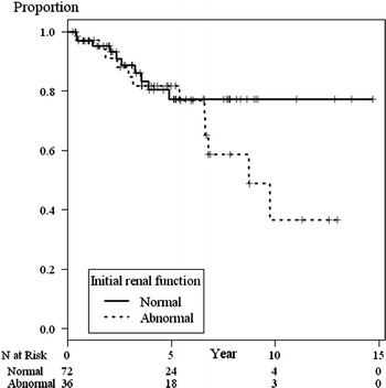 Survival curve of SLE patients treated with IVCY by initial renal function group