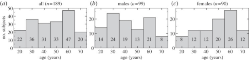 Age distribution of the subjects, shown as an overall histogram (a) and then divided by gender (b,c).