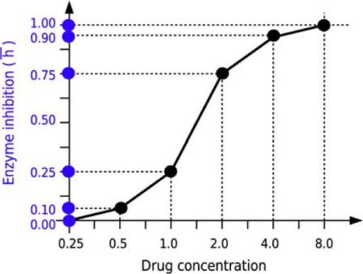 Constructing the inhibition h from the experimental dose-response curve: an example. The points of the curve are hypothetical experimental measurements of the effect of the drug on the activity of the enzyme. The discretization of the curve can be used as basis for the discretization of the interval [0,1]: therefore, referring to (10), we may define hk = 0.10xk,0 + 0.15xk,1 + 0.50xk,2 + 0.15xk,3 + 0.10xk,4.