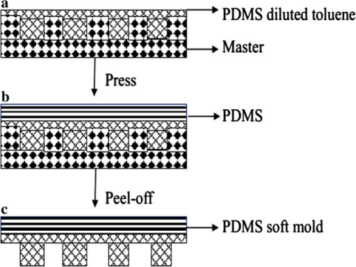 Schematic illustration of soft PDMS mold based on quartz master mold.