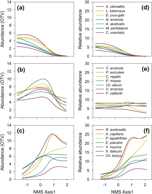 Response of the major groups of weeds to the pollution-induced soil gradient.Species envelope curves along the main ordination axis after NMS ordination of untransformed (a–c) and relativized (d–f) abundances are shown. Groups are defined after Indicator Species Analysis (IV>30%, P<0.01) and subsequent classification (see Figure 2). Species indicating relatively unaltered calcareous soil (a, d); species of broad valence dominant in the middle portions of the soil gradient (b, e); species indicating most severely altered, nutrient-poor acidic soils (c, f). NMS axes are scaled in standard deviations from the centroid in a normalized configuration. Relative abundance - % of the sum of OTV values in a sample.