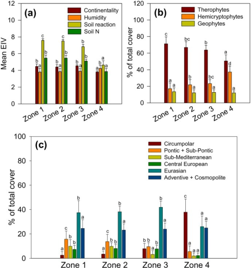 Major ecological adaptations of weed vegetation along the soil gradient.Ellenberg Indicator Values (a); life form spectra (b); chorological spectra (c). Parameters are weighted by the species cover-abundance (OTV). Weighted mean values + SD marked by the same letter in each colour-coded category are not different at P<0.05.