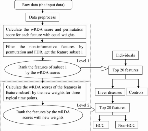 Flow chart of the analysis of the rat metabolomics data.