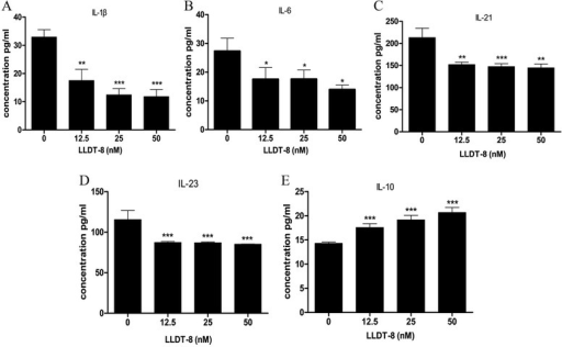 LLDT-8 inhibited secretion of IL-1β, IL-6, IL-21 and IL-23, but promoted the secretion of IL-10 in the supernatants of PBMCs from peripheral blood of RA patients. PBMCs were isolated from peripheral blood of RA patients and cultured in the presence of anti-human CD3 (0.4 μg/ml) and LLDT-8 (0, 12.5, 25 and 50 nM, respectively) for 48 hours in incubator. The cell supernatants were harvested, and the levels of the proteins were detected by ELISA. (A) The levels of IL-1β in the supernatants of the four groups. (B) The levels of IL-6 in the supernatants of the four groups. (C) The levels of IL-21 in the supernatants of the four groups. (D) The levels of IL-23 in the supernatants of the four groups. (E) The levels of IL-10 in the supernatants of the four groups. *p < 0.05, **p < 0.01, ***p < 0.001, compared to the control group (0 nM).