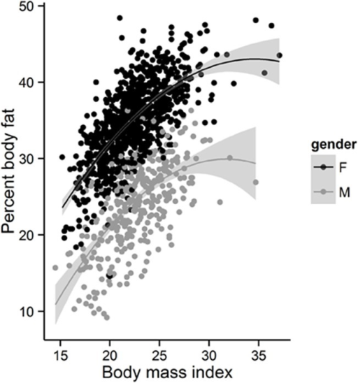Relationship between BMI and PBF (%) for men (grey dots) and women (black dots).