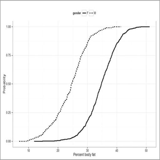 Cumulative distribution of percent body fat for men (dotted line) and women (solid line).