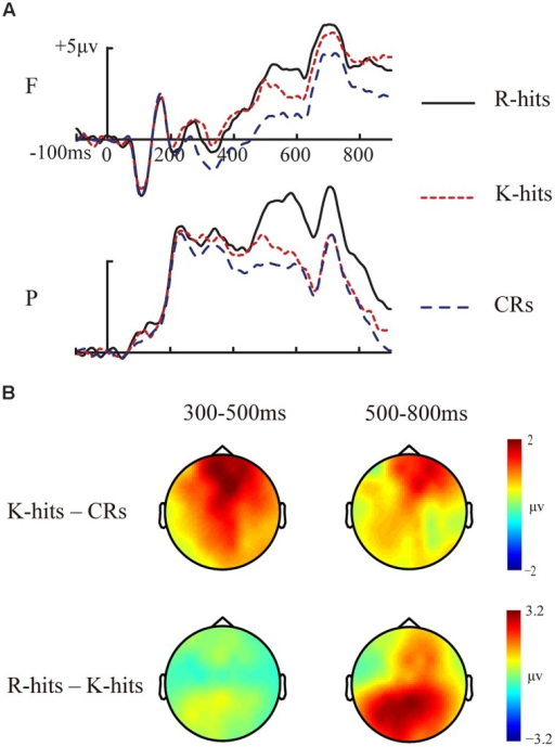 Event-related potential waveforms and topographic maps for basic memory effects. (A) Grand-averaged ERP waveforms for R hits, K hits, and CRs. (B) Topographic maps for FN400 (K hits minus CRs at 300–500 ms) and LPC (R hits minus K hits at 500–800 ms) for old/new effects. F, frontal electrode cluster; P, parietal electrode cluster.