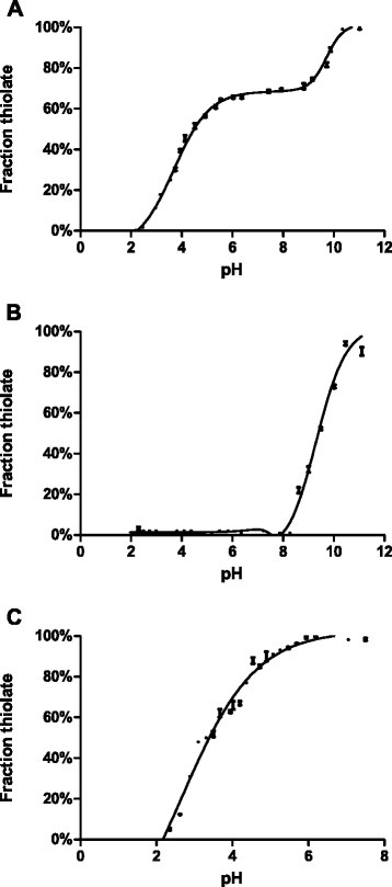 Thiol ionization equilibrium in HP0377 followed by UV absorbance at 240 nm. Panel a: HP0377 wild type. Panel b: HP0377 C89S. Panel c: HP0377 C92S