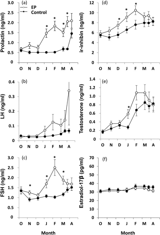Changes in plasma concentrations of prolactin (a), LH (b), FSH (c), ir-inhibin (d), testosterone (e) and estradiol-17β (f) in Thoroughbred colts in the extended photoperiod (EP) group (○) and the control group (●) from October at one year old to April at two years old. Results are expressed as means ± SEM. Letters represent first letter of each month. *P<0.05.