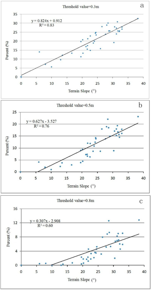 Regression relationships between slope and proportions of points with differences greater than selected thresholds: (a) threshold = 0.3 m; (b) threshold = 0.5 m; (c) threshold = 0.8 m.