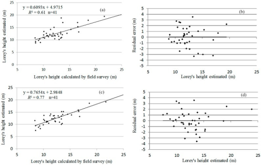 Correlation and residual error of the estimated Lorey's height before and after terrain correction. (a) Correlation of the estimated Lorey's height before terrain correction; (b) Residual error of the estimated Lorey's height before terrain correction; (c) Correlation of the estimated Lorey's height after terrain correction; (d) Residual error of the estimated Lorey's height after terrain correction.