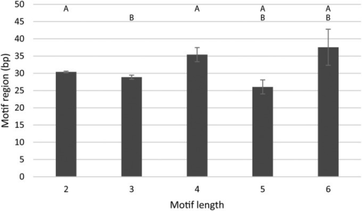 Mean motif region length of different motif lengths. Motif region refers to the total length of the repeated motif size range (e.g., (GCC)6 = 3 bp × 6 = 18). While the lengths of motif regions for each respective motif length may differ significantly from one another, the pattern overall is inconsistent. Error bars represent the standard error of each mean.