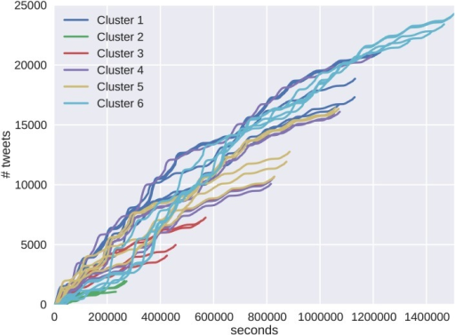 Five randomly selected cascades were chosen from each cluster to illustrate their appearance and behavior.One of the reasons we see that high linear correlation in the cluster diagram is that many of the clusters exhibit similar behavior. For protest cascades in Brazil, this means that the cascades start strong and weaken as time increases, exhibiting less SIR growth dynamics. As the cascades grow, less SIR dynamics are seen, giving them a higher cost and strong linear relationship to tweet size.