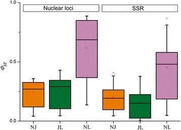 Box plot of genetic differentiation (Φst) between each of the three species pairs based on nuclear and SSR data sets. NJ, JL and NL represent the Φst value between P. nigra and P. × jrtyschensis, P. × jrtyschensis and P. laurifolia, P. nigra and P. laurifolia. The Φst of each locus was estimated individually by AMOVA. Divergence between P. × jrtyschensis and parent species is lower than that between parent species as expected for a hybrid species