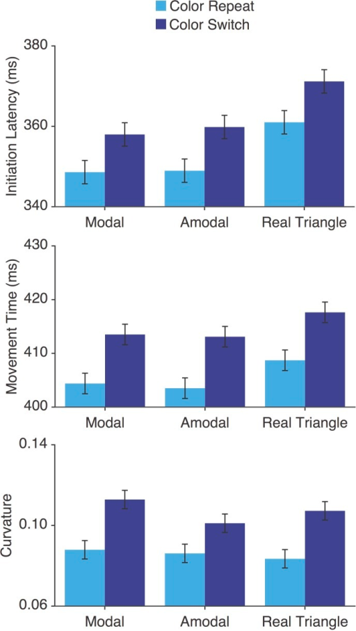 Results of Experiment 3. Reaches were initiated faster for modal and amodal trials compared to real triangle trials, and a main effect of target color was observed (top). Color priming was also observed for movement time (middle) and curvature (bottom). Error bars represent 95% confidence intervals for the within-subject design (Loftus & Masson, 1994).