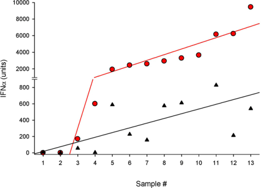 Comparison of IFN-α quantification by biological and immune (ELISA) assays.HIV-induced IFN-α produced in cultures were measure using a bioassay (red circles) and a human IFN-α multi-subtype immunoassay (black triangles). The red and black lines are a computer generated best fit curve. Samples contained: pDC (#1), a low HIV concentration (#2), and individual plasma (#3–13).