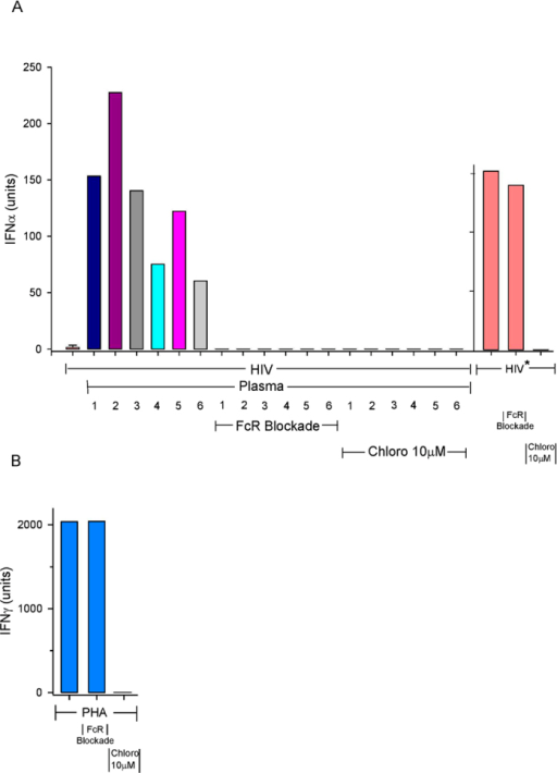 Effects of FcR Blockade and Chloroquine on IFN-α induced by HIV in the Presence of IPA.(A) Individual plasma was added along with a minimally stimulatory HIV concentration to either PBMC alone or PBMC pretreated with FcR Blocking Reagent or with 10 μM Chloroquine. Individual Thai and USA plasma are indicated by numbers 1, 2, 3 and 4, 5, 6 respectively. (*) denotes an IFN-α stimulatory concentration. (B) IFN-γ induced by PHA in either PBMC alone or pretreated with FcR Blocking Reagent or Chloroquine (10 μM). Samples with no IFN-α titer are represented by a single line.