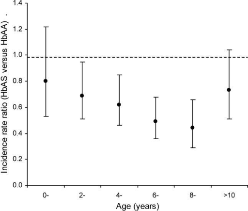 The IRR for Malaria in HbAS versus HbAA Children by Age and Genotypic GroupInfants less than 3 mo old were excluded from the baseline group.