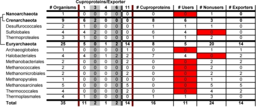 Occurrence of cuproproteins in Archaea.Reported is the occurrence (by phylum) of cuproproteins and Cu exporters in archaea. No importers, repressors, or chaperones were identified in archaea. See legend to Figure 1 for further details.