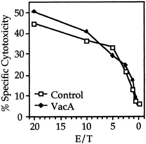 VacA does not influence NK cell–mediated cytotoxicity. Two NK cell clones  (NK1 and NK2) were tested for  their cytotoxic activity on a mutant EBV-transformed cell line  not expressing HLA class I molecules. The radioactivity released  in the culture medium after 4 h  of incubation at different E/T  ratios is plotted in the figure.  The experiment reported is representative of a set of three different experiments.