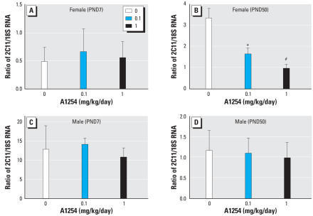 Correlation of PCB effects on Cyp2C11 mRNA levels and PCB effects on stroke outcome. Total RNA was extracted from the striatum of females (A, B) and males (C, D) at PND7 (A, C) and PND50 (B, D). Cyp2C11 mRNA was quantified by qRT-PCR and normalized against endogenous 18S RNA. Developmental exposure to A1254 at 0.1 or 1.0 mg/kg/day in the maternal diet significantly decreased Cyp2C11 mRNA expression in PND50 females (B), but had no effect on Cyp2C11 transcripts in the striatum of PND7 females (A) or males of either age (C, D). Data are presented as mean ± SE; n = 5–6 per treatment group per sex.*p < 0.05. #p < 0.001.