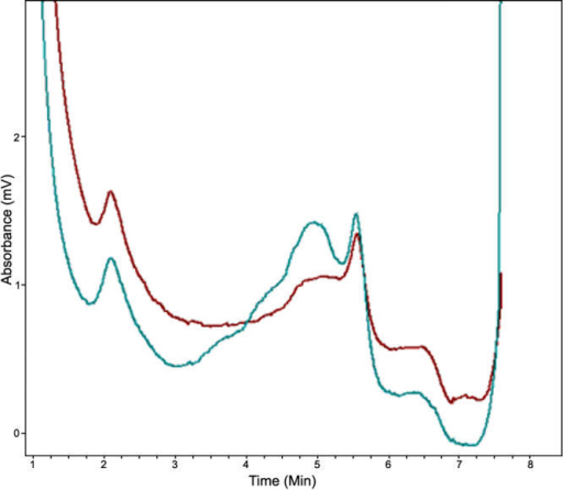 Denaturing high-performance liquid chromatography results of wild type and mutated CRYBB2. DHPLC results show variant traces for CRYBB2 compared with the wild type (WT) trace. The profile in blue is the mutant protein; the profile in red is the wild type protein.