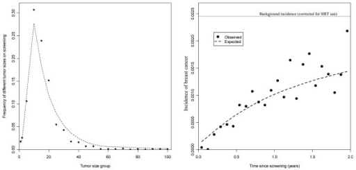 Model fit using the new cancer growth model. (Left) Tumor sizes on screening. (Right) Number of interval cancers. HRT = hormone replacement therapy.