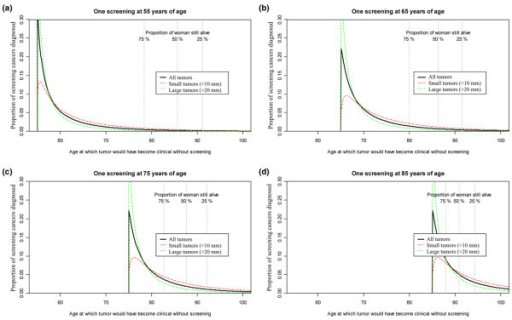 Illustration of potential use of the new cancer growth model. Age at which screening tumors would have become clinical without screening, by tumor size at the time of screening detection. (a) Screening at 55 years of age. (b) Screening at 65 years of age. (c) Screening at 75 years of age. (d) Screening at 85 years of age. Vertical lines mark the expected time at which 25%, 50% and 75% of the screened women are suspected to have died, based on death rates from Statistics Norway. Panel (c) and (d) are based on the screening test sensitivity and growth estimates from the 60 to 69 years age group.