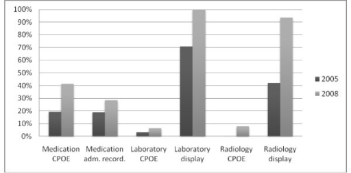 Implementation and usage rate of general IT components within the ICU. Medication CPOE = medication prescription by computerized physician order entry; Medication administr. recording = computerized recording of medication administration; Laboratory CPOE = computerized physician order entry of laboratory tests; Laboratory display = computerized display of laboratory results; Radiology CPOE = computerized physician order entry of radiology requests; Radiology display = computerized display of radiology images and/or protocol.