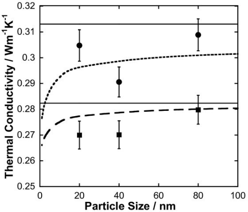 Effect of particle size on the thermal conductivity of nanofluids containing silver nanoparticles. Points (1% black square, 2% black circle) represent experimental data of this work. Dashed (1% ― ―, 2% ----) and solid lines represent calculated values assuming size dependence and without size dependence, respectively