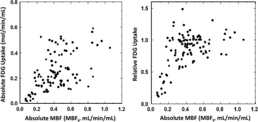 Relation between 18F-FDG uptake and absolute myocardial blood flow determined by means of 15O-water PET. Left: absolute uptake of 18F-FDG which was calculated using the arterial input function. Right: relative uptake of 18F-FDG to a control region. MBFt denotes ml of blood per minutes per ml of regions-of-interest adopted to this plot