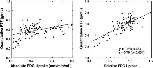 Relation between the water-perfusable tissue fraction (PTF, g/ml) versus 18F-FDG uptake (Left: absolute 18F-FDG uptake. Right: relative 18F-FDG uptake)