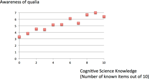 The awareness of qualia and knowledge in the cognitive sciences.There was a significant correlation between the reported awareness of qualia and the number of items the subject reported to know out of the 10 items in the cognitive sciences (r = 0.343, p = 1.8 × 10−32). The items in the questionnaire were: a. metacognition, b. theory of mind, c. savants, d. episodic memory, e. sparse coding, f. anterior cingulate cortex, g. dorsolateral prefrontal cortex, h. binding problem, i. scale error, j. reinforcement learning. There was a similar positive correlation between the awareness of qualia and knowledge in the mathematical/physical sciences.