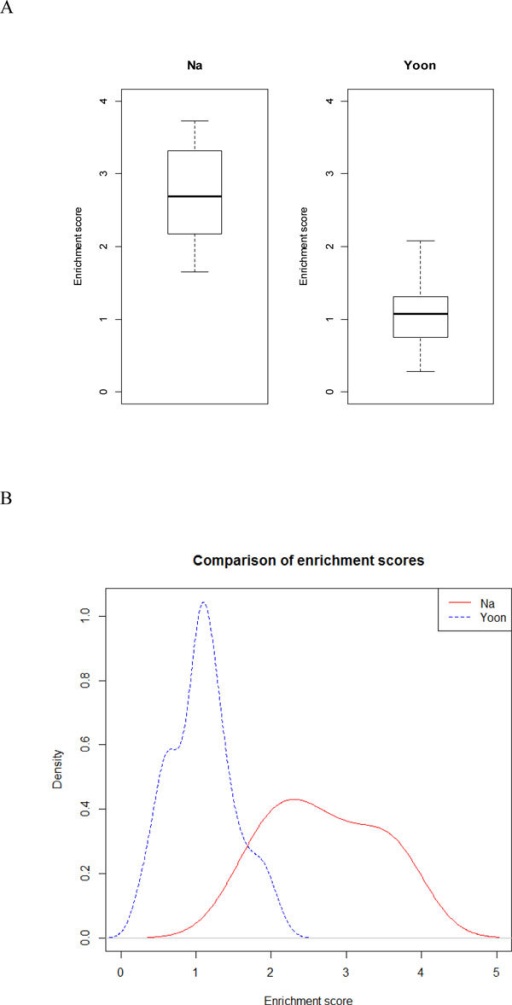 Comparison of enrichment scores of target genes between this study and previous study. We made (A) boxplot and (B) density plot in order to compare the distribution of enrichment scores of target genes between this study and previous study. These plots show that the enrichment scores of targets genes in the miRNA modules obtained from this study are statistically significantly higher than those from previous study.