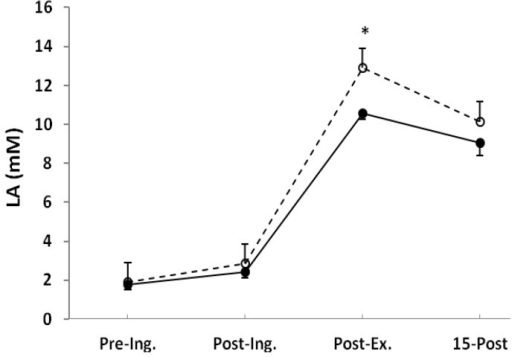 Blood lactate (LA) measured before placebo (●) and NaP (○) ingestion (Pre-Ing.), 60 min after ingestion (Post-Ing.), 3 min after completion of exercise (Post-Ex.), and 15 min of recovery (15-Post). Values are the means ± SEM. * Significantly different from placebo at the same time point (p < 0.05).