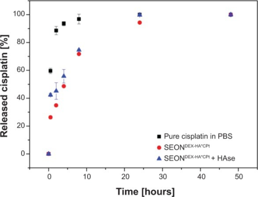 Release kinetics of cisplatin from SEONDEX-HA*CPt in PBS at 37°C in comparison with pure cisplatin dissolved in PBS.Note: The influence of HAse present in the dialysis tubes is also shown.Abbreviations: PBS, phosphate-buffered saline; SEONDEX, dextran-coated SPIONs; SPIONs, superparamagnetic iron oxide nanoparticles; CPt, cisplatin; HA, hyaluronic acid; HAse, hyaluronidase.